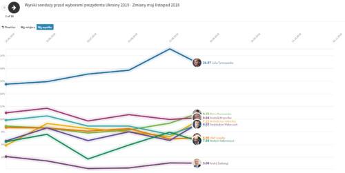Zebrane wyniki sondaży (od czerwca 2018)