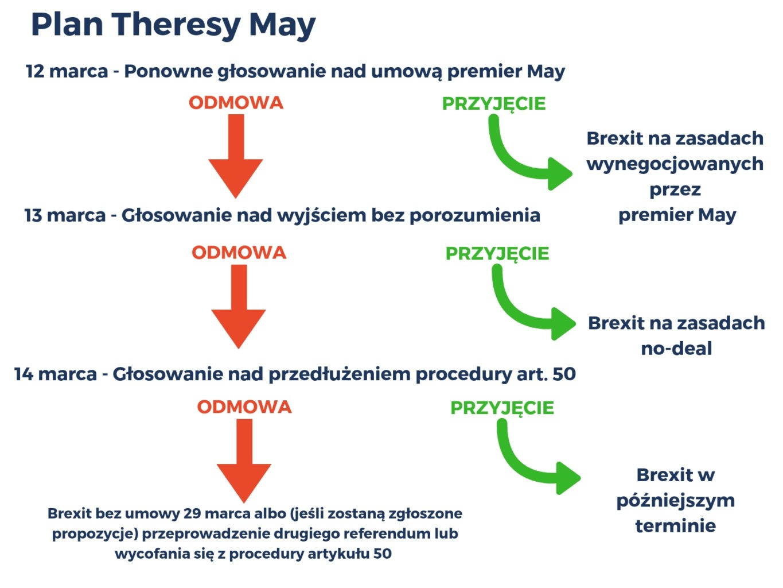 Brexit w poczekalni? Jak może wpłynąć to na gospodarkę?